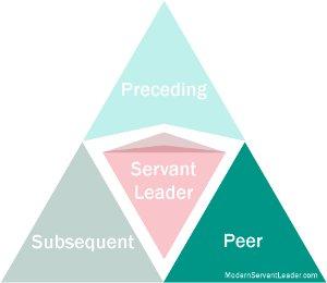 Servant Leader Logo - Peer Stakeholders