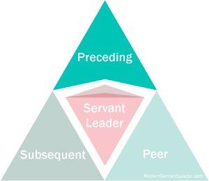 Modern Servant Leader Logo - Preceding