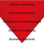 Inverted Pyramid of Project Success