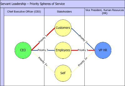 A Spheres of Service Priorities Map can reveal a lot about your organization