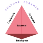 The Culture Pyramid – How You Can Strengthen Your Culture