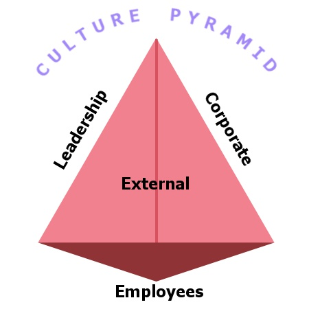 Culture Pyramid - Employees External Leaders Corporate