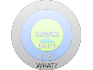 What - How - Why - Service